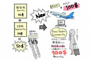 航空券に上乗せされるプリスティンパラダイス環境税