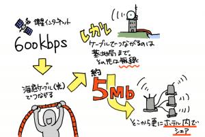 パラオのインターネット概要図